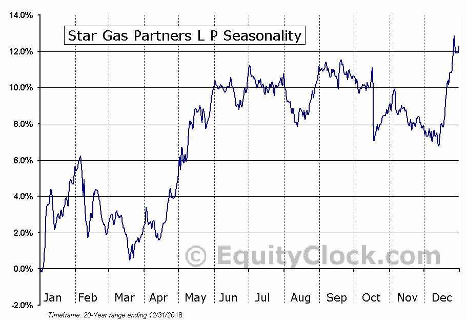 Star Group, L.P. Seasonal Chart