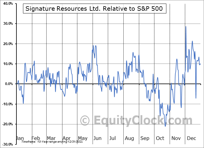 SGU.V Relative to the S&P 500