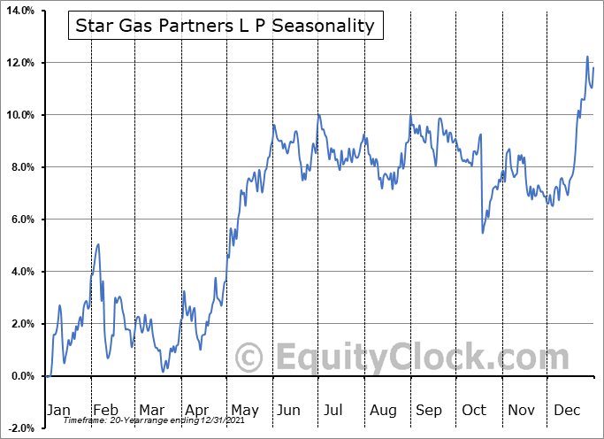 Star Gas Partners L P (NYSE:SGU) Seasonality