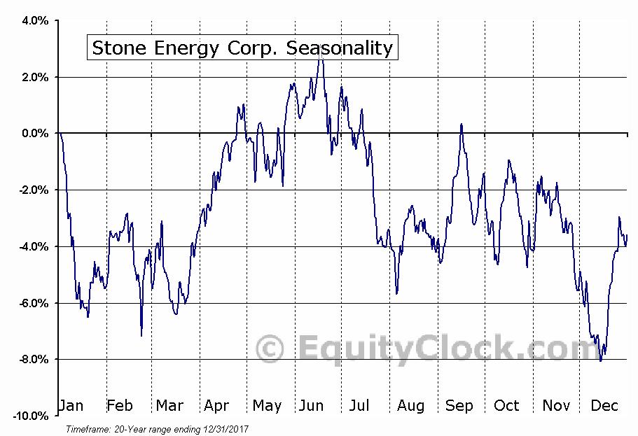 Stone Energy Corp. (NYSE:SGY) Seasonal Chart