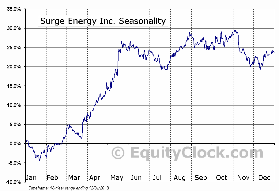 Surge Energy Inc (TSE:SGY) Seasonal Chart