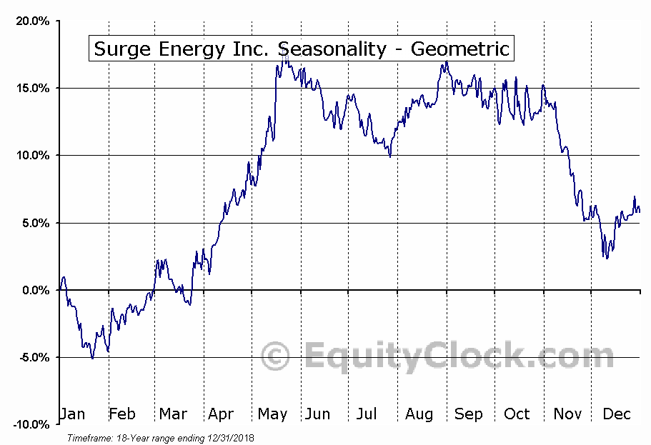 Surge Energy Inc. (TSE:SGY.TO) Seasonality