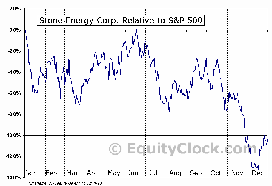 SGY Relative to the S&P 500