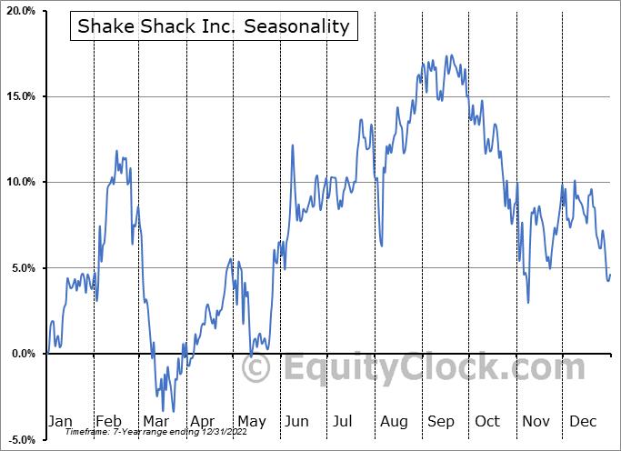 Shake Shack, Inc. Seasonal Chart