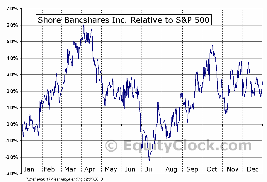 SHBI Relative to the S&P 500