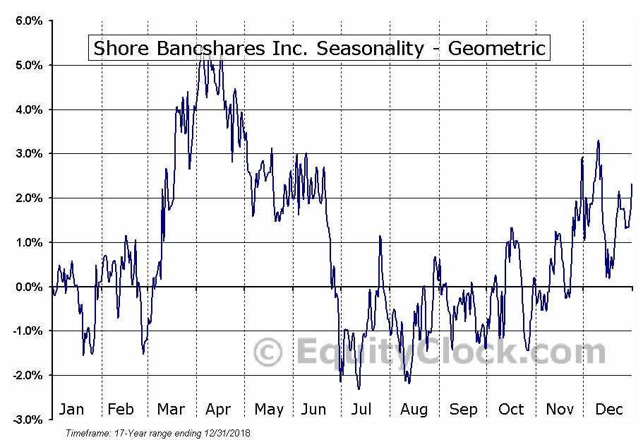 Shore Bancshares Inc. (NASD:SHBI) Seasonality