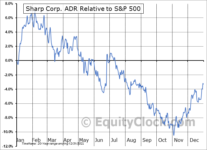 SHCAY Relative to the S&P 500