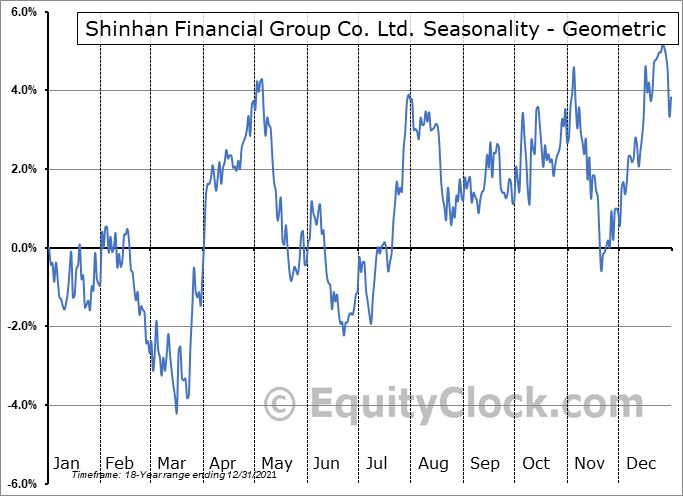 Shinhan Financial Group Co. Ltd. (NYSE:SHG) Seasonality