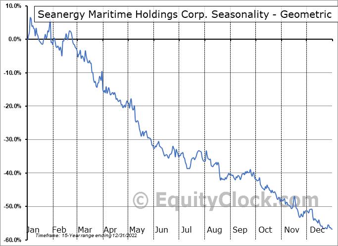 Seanergy Maritime Holdings Corp. (NASD:SHIP) Seasonality