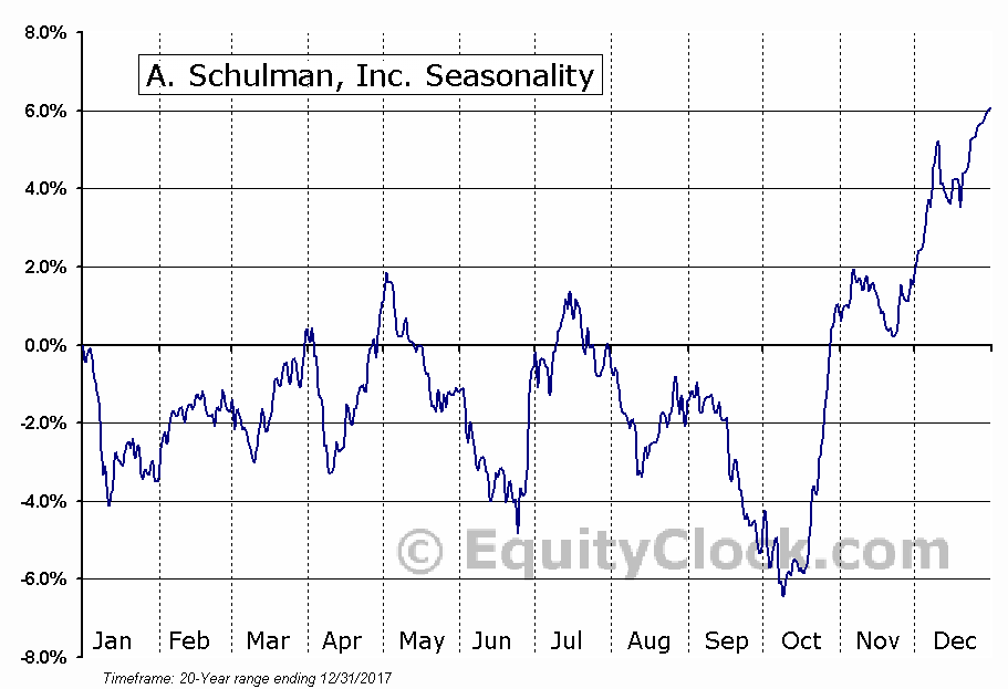 A. Schulman, Inc. (SHLM) Seasonal Chart