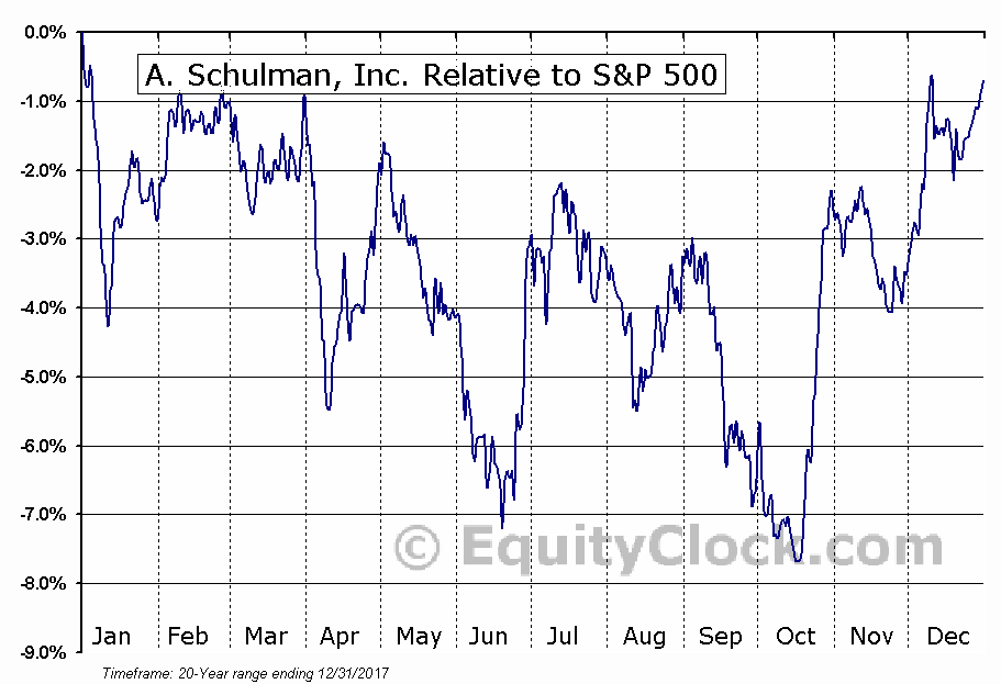 SHLM Relative to the S&P 500