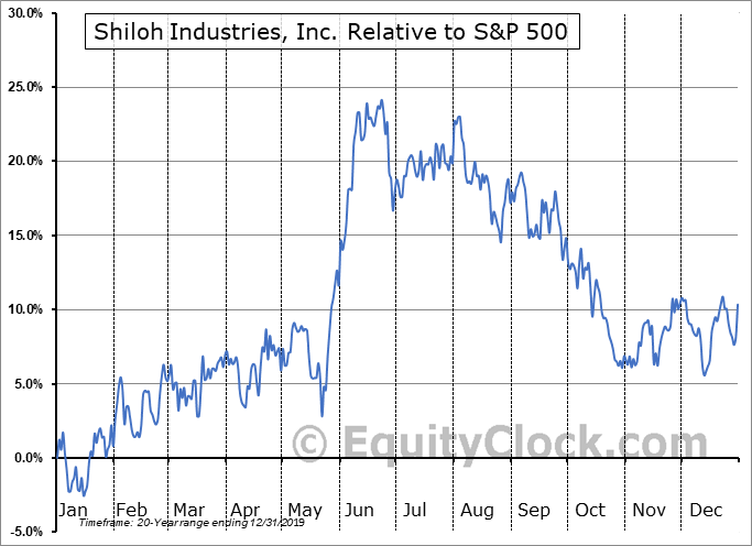 SHLO Relative to the S&P 500