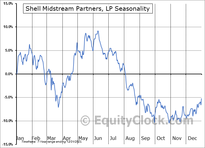 Shell Midstream Partners, L.P. Seasonal Chart