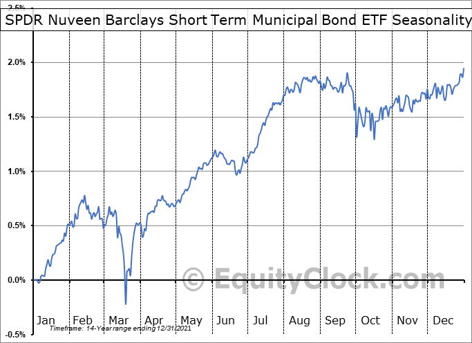 SPDR Nuveen Barclays Short Term Municipal Bond ETF (NYSE:SHM) Seasonality