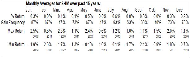 Monthly Seasonal SPDR Nuveen Barclays Short Term Municipal Bond ETF (NYSE:SHM)