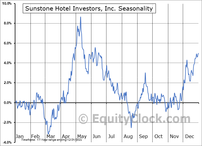 Sunstone Hotel Investors, Inc. Seasonal Chart