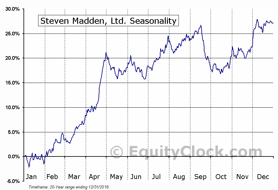Steven Madden, Ltd. (SHOO) Seasonal Chart