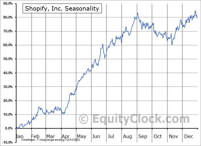 Shopify Inc. Seasonal Chart