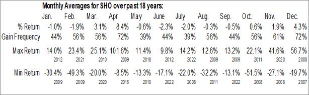 Monthly Seasonal Sunstone Hotel Investors, Inc. (NYSE:SHO)
