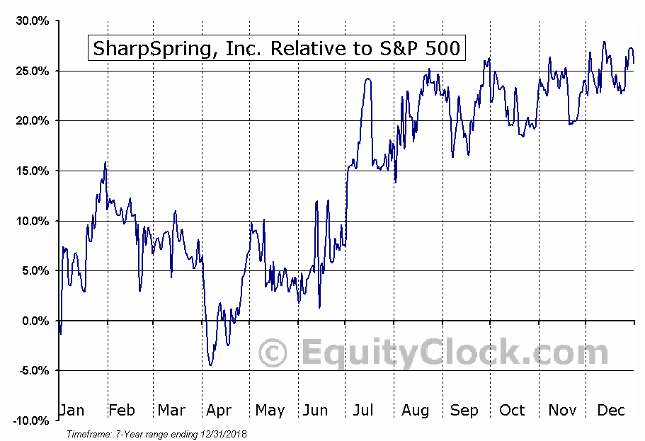 SHSP Relative to the S&P 500