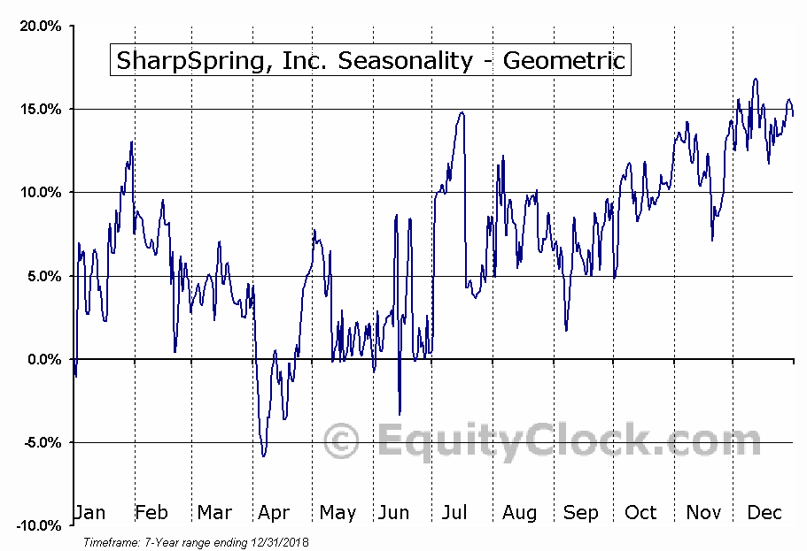 SharpSpring, Inc. (NASD:SHSP) Seasonality