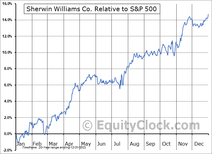 SHW Relative to the S&P 500
