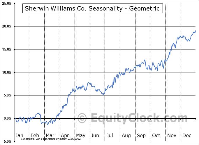 Sherwin Williams Co. (NYSE:SHW) Seasonality