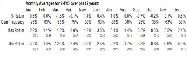 Monthly Seasonal VanEck Vectors Short High-Yield Municipal Index ETF (AMEX:SHYD)