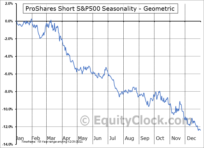 ProShares Short S&P500 (NYSE:SH) Seasonality