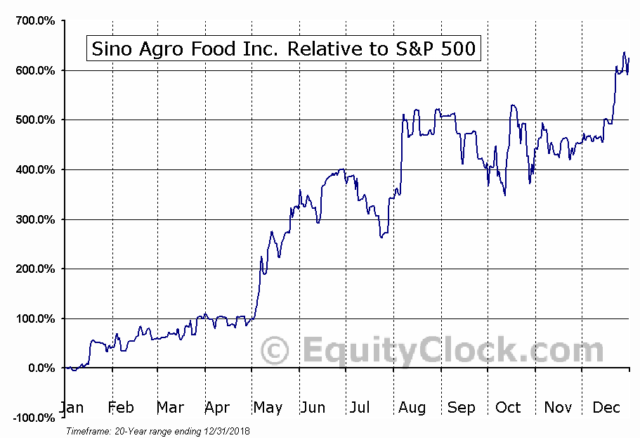SIAF Relative to the S&P 500