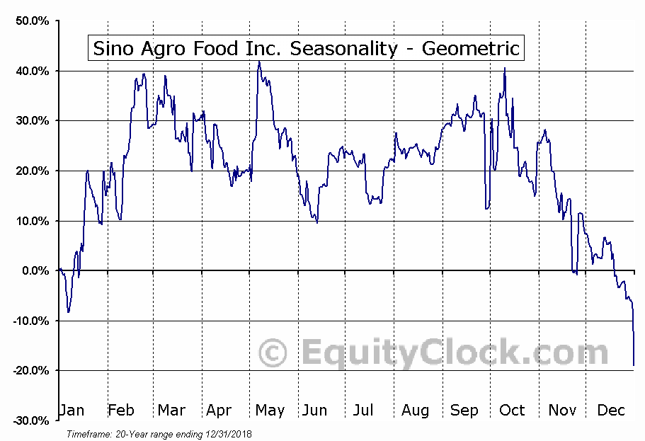 Sino Agro Food Inc. (OTCMKT:SIAF) Seasonality