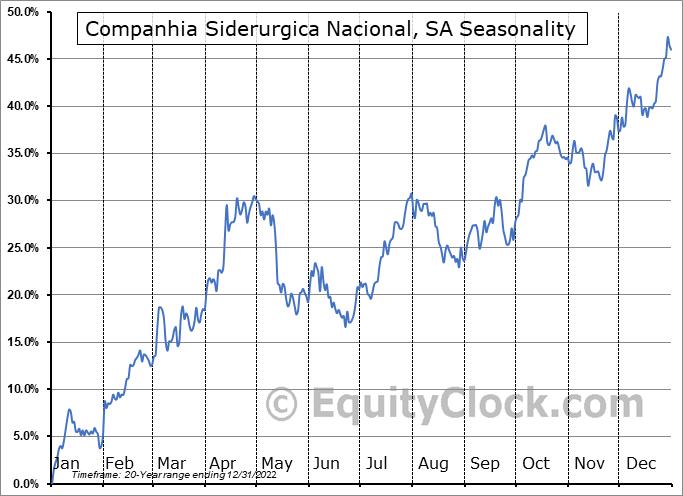 National Steel Company Seasonal Chart