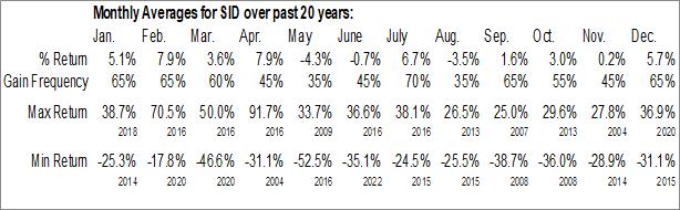 Monthly Seasonal Companhia Siderurgica Nacional, SA (NYSE:SID)