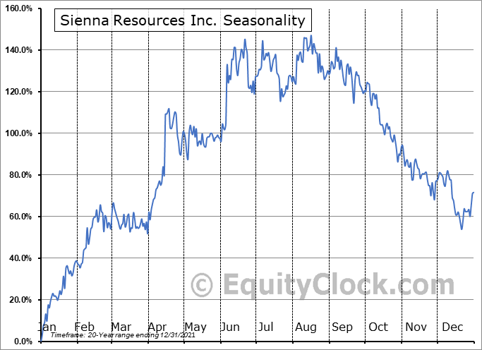 Sienna Resources Inc. (TSXV:SIE.V) Seasonality