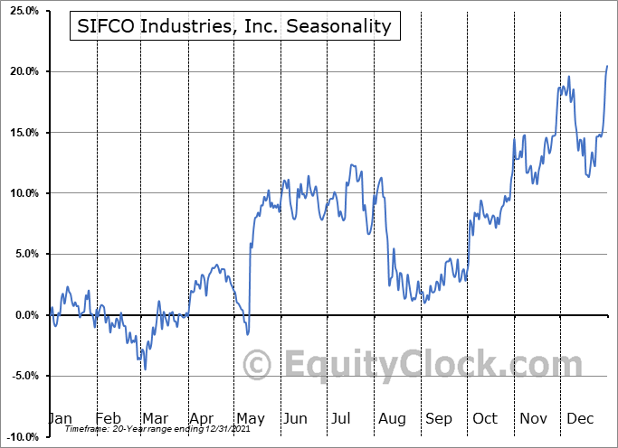 SIFCO Industries, Inc. (AMEX:SIF) Seasonality