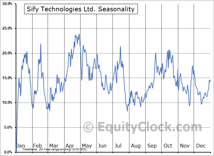 Sify Technologies Limited Seasonal Chart
