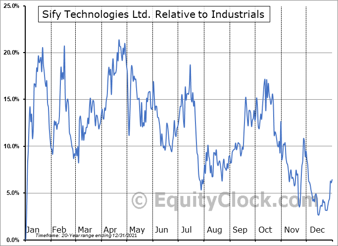 SIFY Relative to the Sector