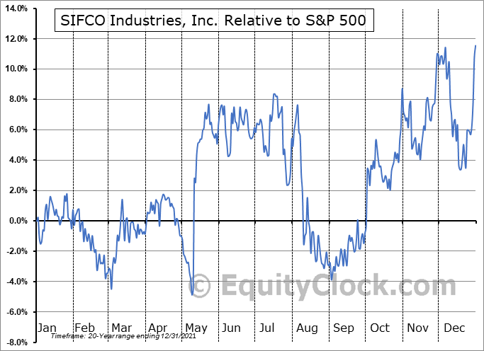 SIF Relative to the S&P 500