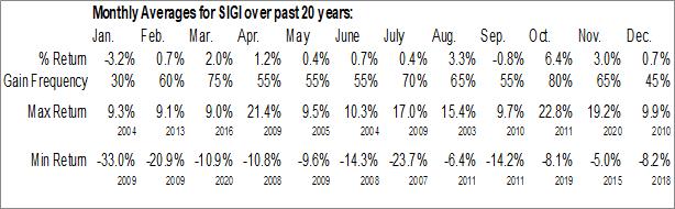 Monthly Seasonal Selective Insurance Group, Inc. (NASD:SIGI)
