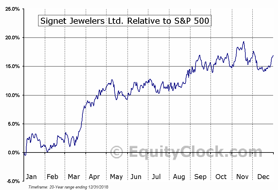SIG Relative to the S&P 500