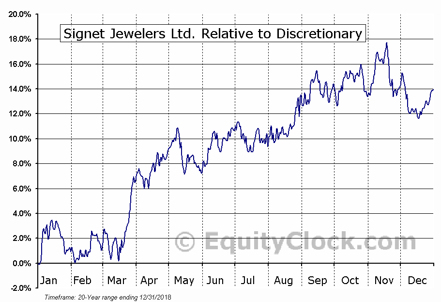 SIG Relative to the Sector