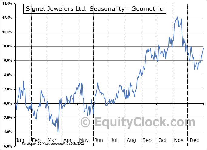 Signet Jewelers Ltd. (NYSE:SIG) Seasonality