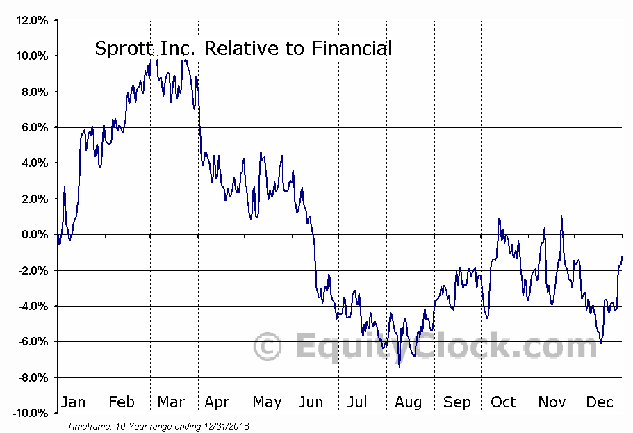 SII.TO Relative to the Sector