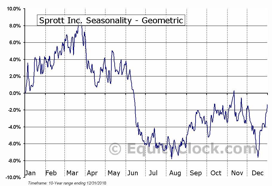 Sprott Inc. (TSE:SII.TO) Seasonality