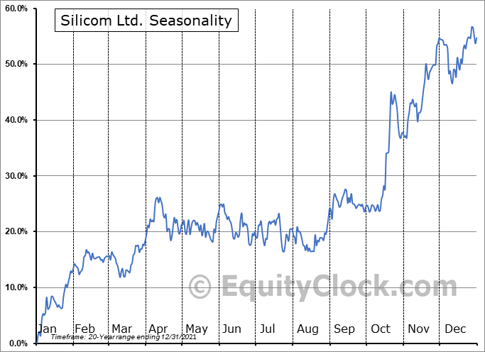 Silicom Ltd. (NASD:SILC) Seasonality
