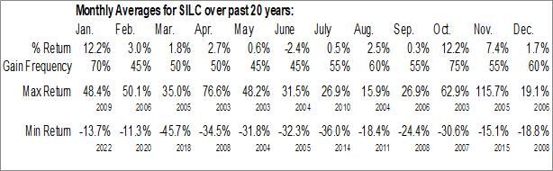 Monthly Seasonal Silicom Ltd. (NASD:SILC)