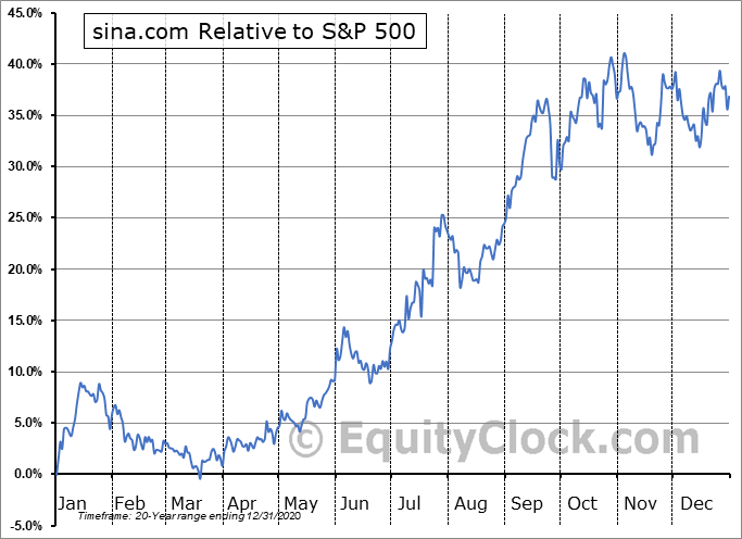 SINA Relative to the S&P 500