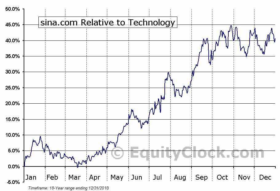 SINA Relative to the Sector