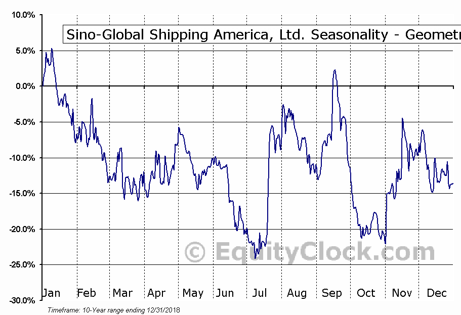 Sino-Global Shipping America, Ltd. (NASD:SINO) Seasonality