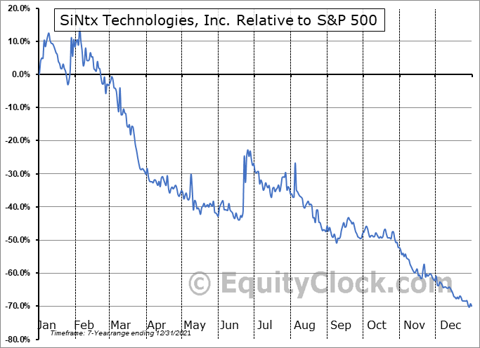 SINT Relative to the S&P 500